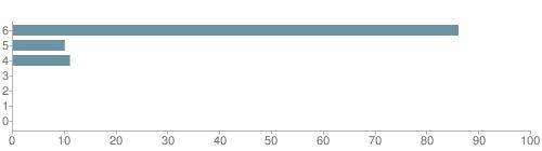 Chart?cht=bhs&chs=500x140&chbh=10&chco=6f92a3&chxt=x,y&chd=t:86,10,11,0,0,0,0&chm=t+86%,333333,0,0,10|t+10%,333333,0,1,10|t+11%,333333,0,2,10|t+0%,333333,0,3,10|t+0%,333333,0,4,10|t+0%,333333,0,5,10|t+0%,333333,0,6,10&chxl=1:|other|indian|hawaiian|asian|hispanic|black|white
